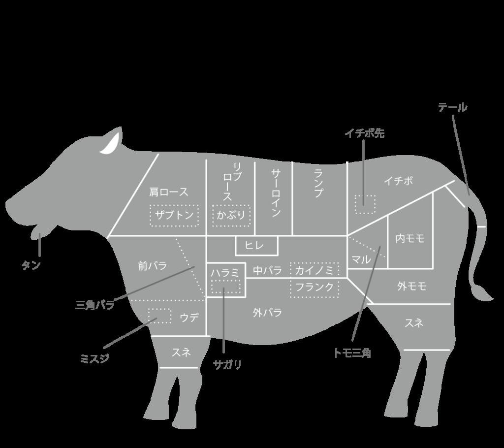 牛肉の部位のイラスト